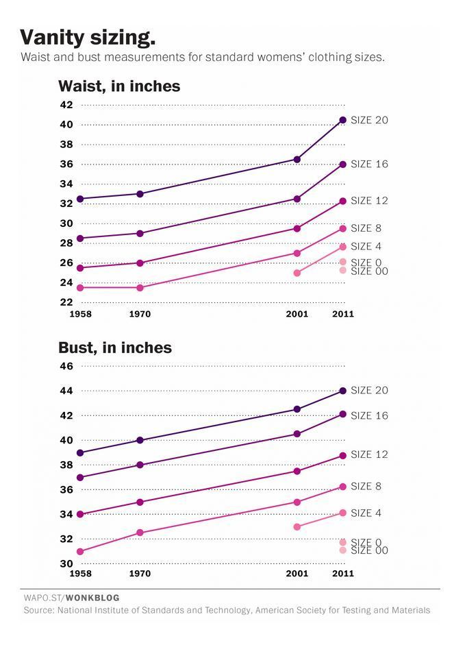 Chart Confirms What Women Always Knew Clothing Sizes Are Nonsense