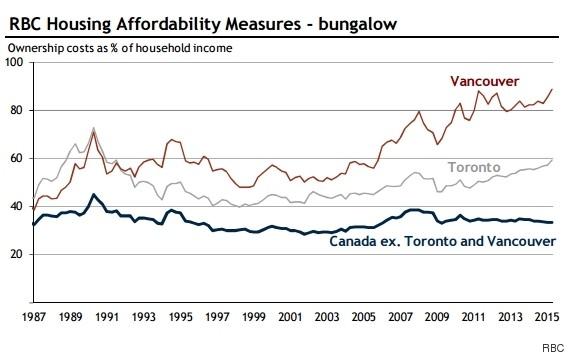 housing affordability canada