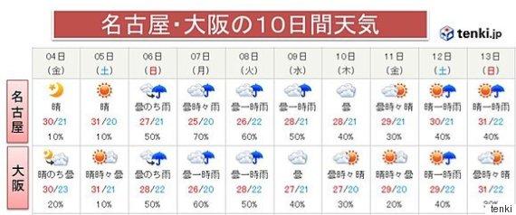 temperaturenextweek
