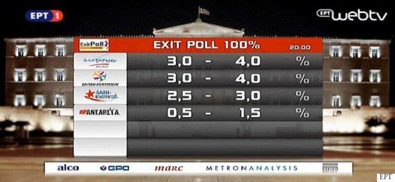 exit polls greek elections