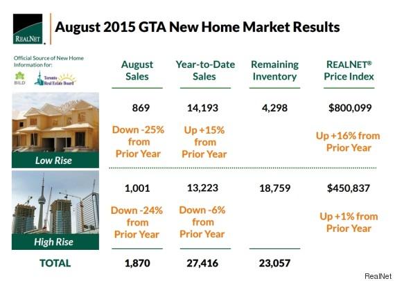 gta new home sales