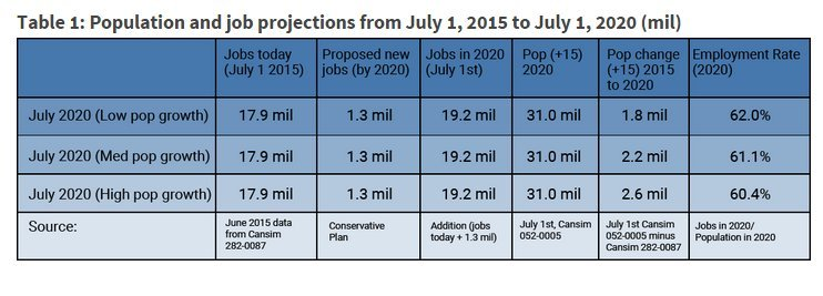 canada population projections