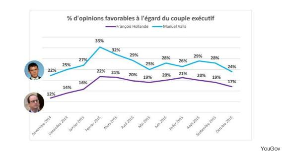 hollande valls graph