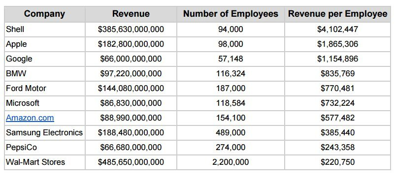 most valuable employees