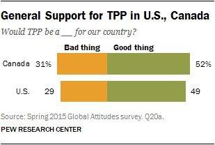 tpp poll us canada