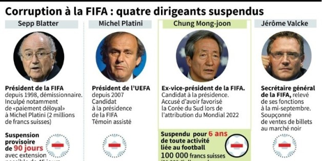 Corruption à la FIFA: quatre dirigeants suspendus