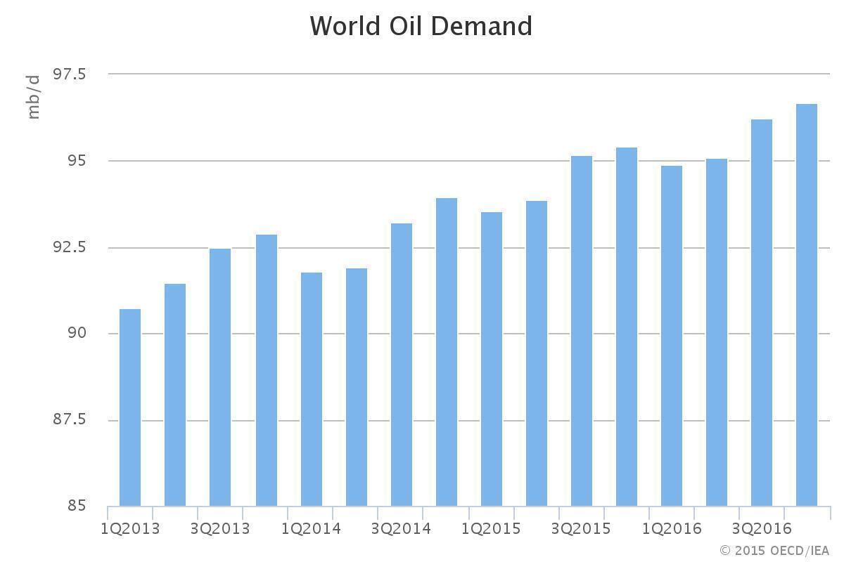 world oil demand