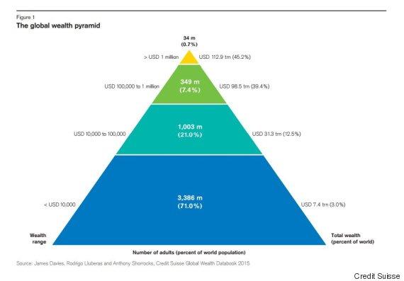 global wealth report 2015