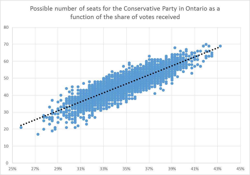 possible seats ontario