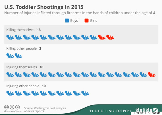 us toddler shootings