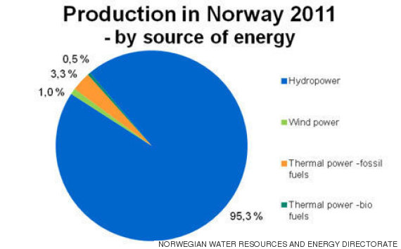 norwegian water resources and energy directorate