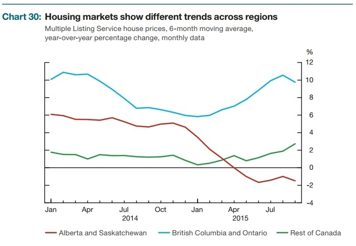 house price trends