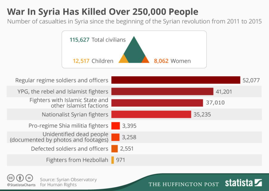 Syria Civil War Death Toll Paints A Horrifyingly Complex Picture