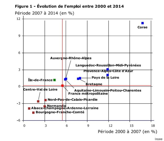 graph emploi regions insee