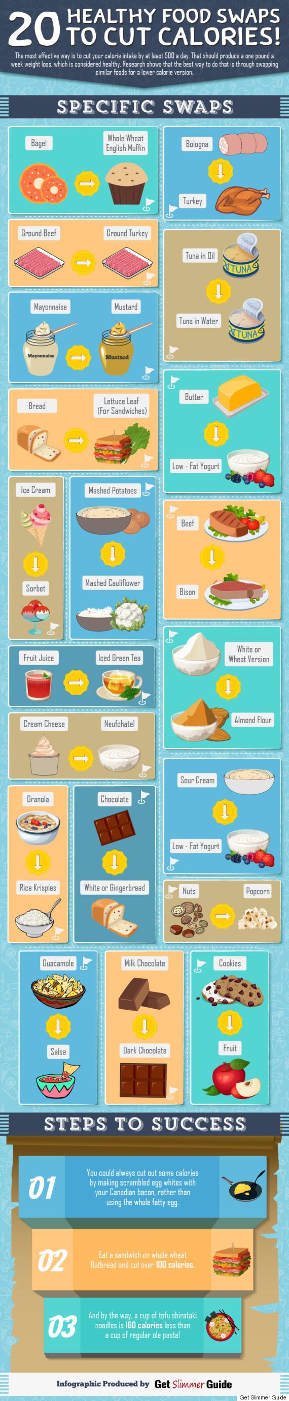 calorie saving food swaps