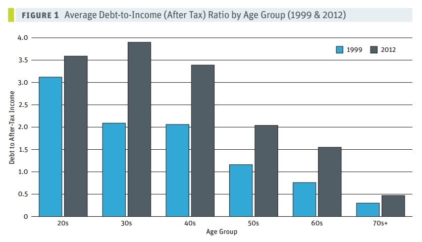 household debt by age group