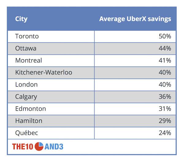 uber prices canada