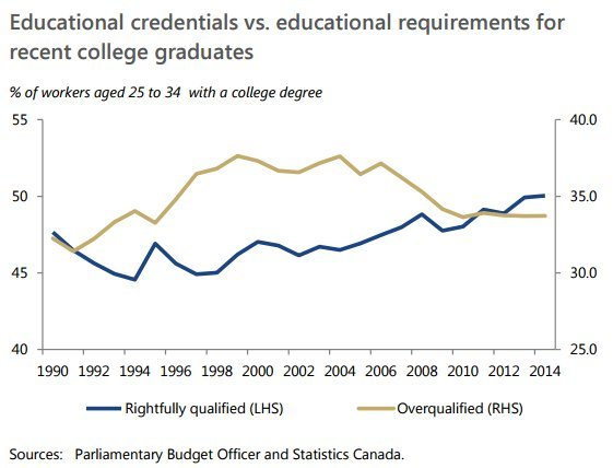 college overqualification