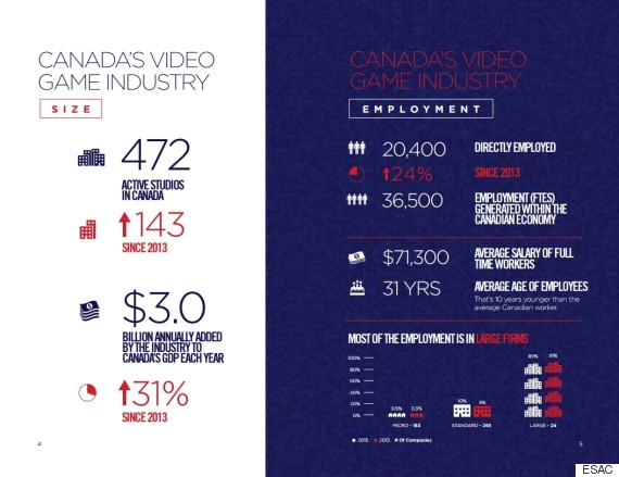 video game industry canada
