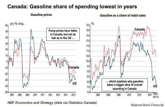 gas spending canada