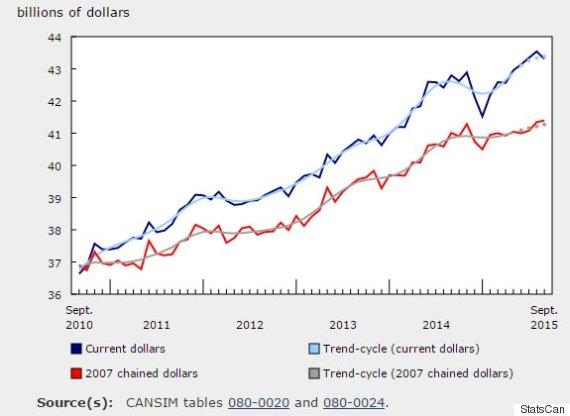 retail sales canada