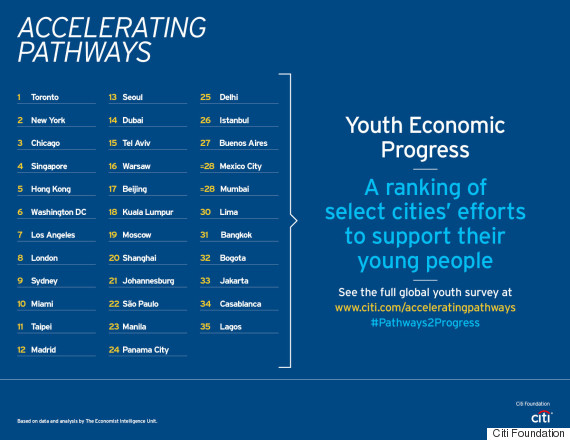 best economies for youth