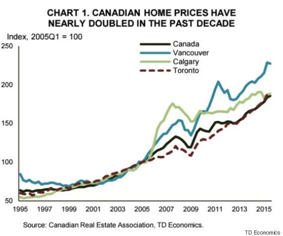 Charming House Prices Canada