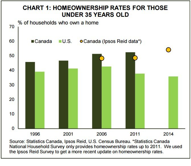 home ownership us canada