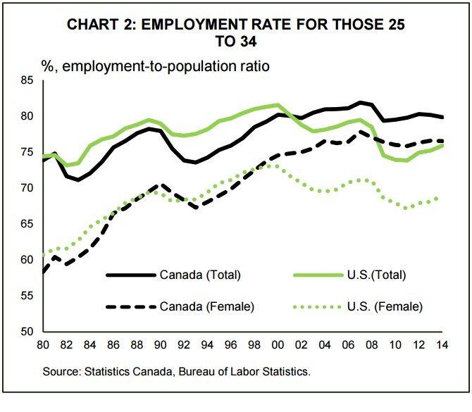 employment us canada