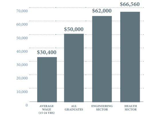 earnings by university degree
