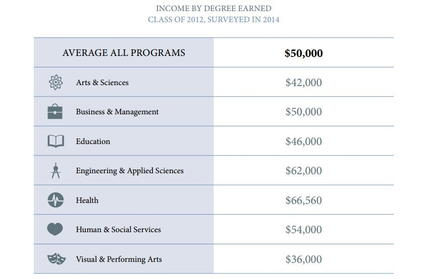 wages by university degree