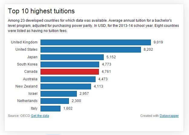 highest tuitions