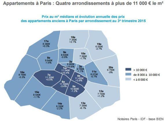 immobilier prix paris