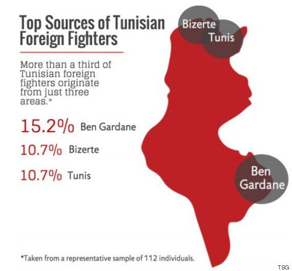 foyers de recrutement des djihadistes en tunisie