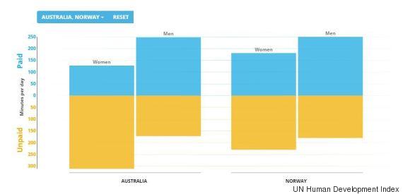 women work australia norway paid unpaid