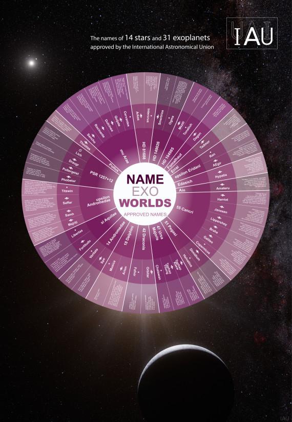 exoplanetes nom