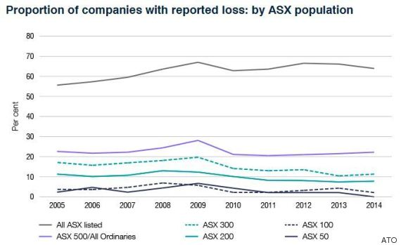 Nearly 600 companies paid no tax in australia last year taxation malvernweather Choice Image