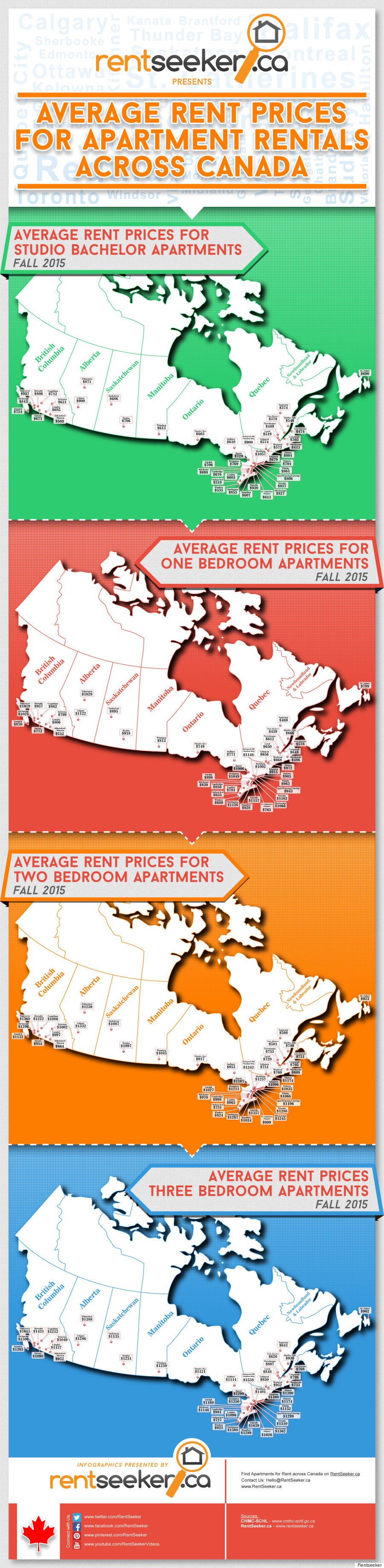 rentseeker rents across canada