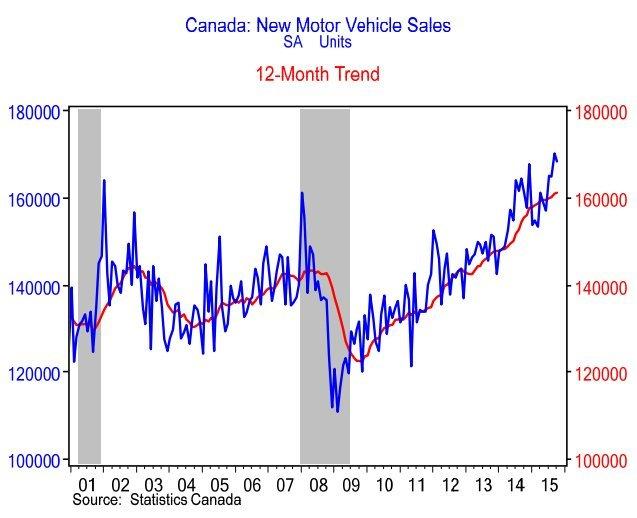 auto sales canada