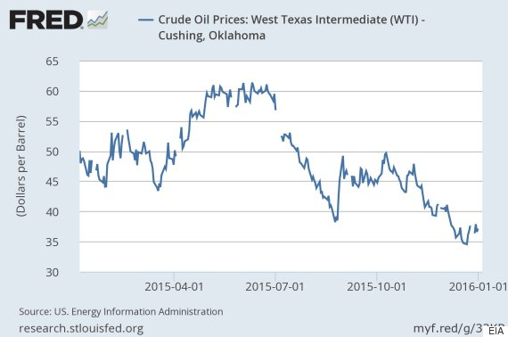 oil price west texas intermediate