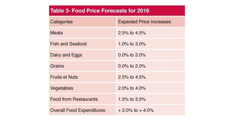 food price forecast