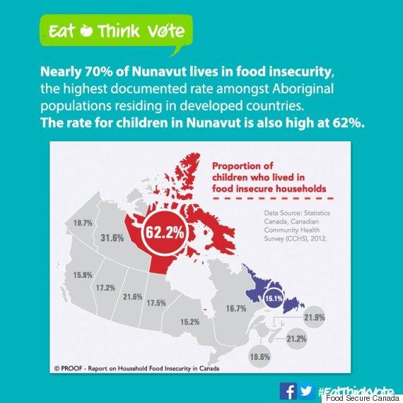 food insecurity canada