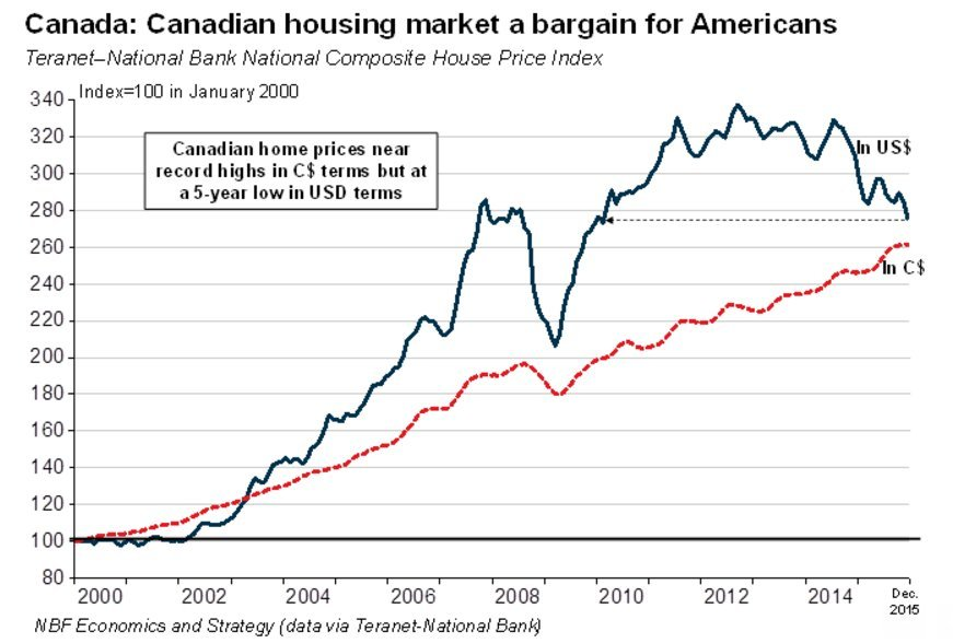 canada house prices in usd