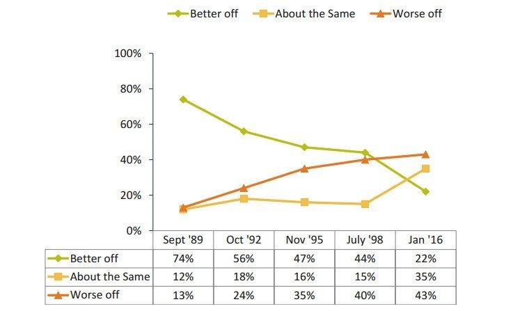 financial optimism poll
