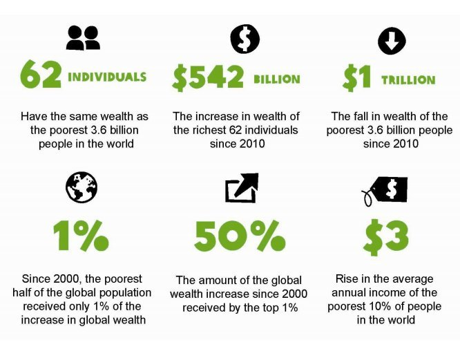oxfam inequality