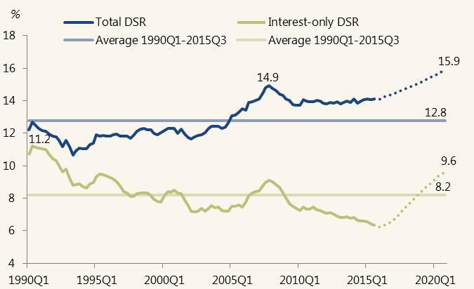 debt service ratio