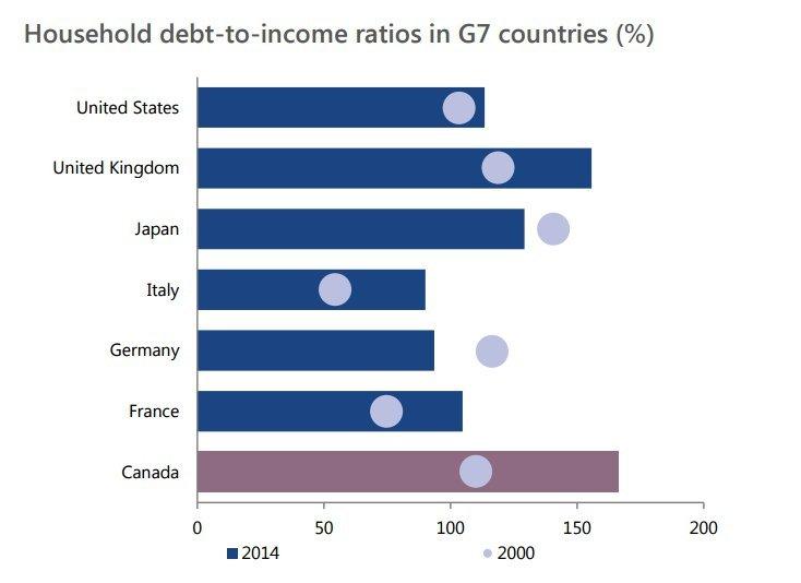 g7 debt ratios