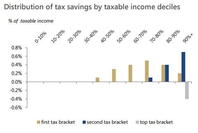 tax distribution canada
