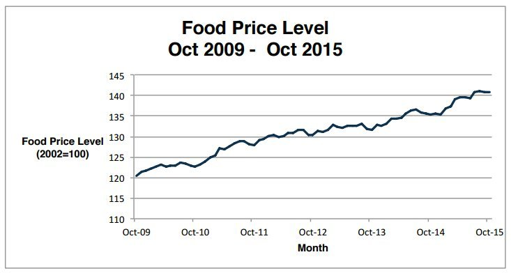 food prices canada