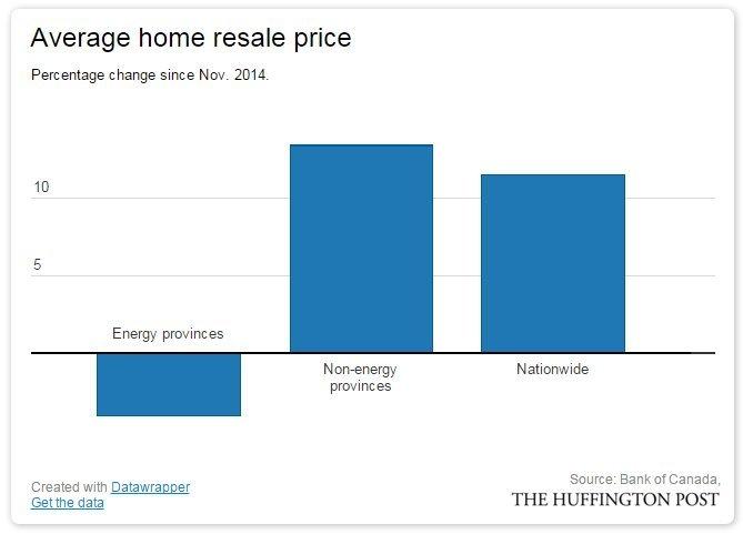 home resale price